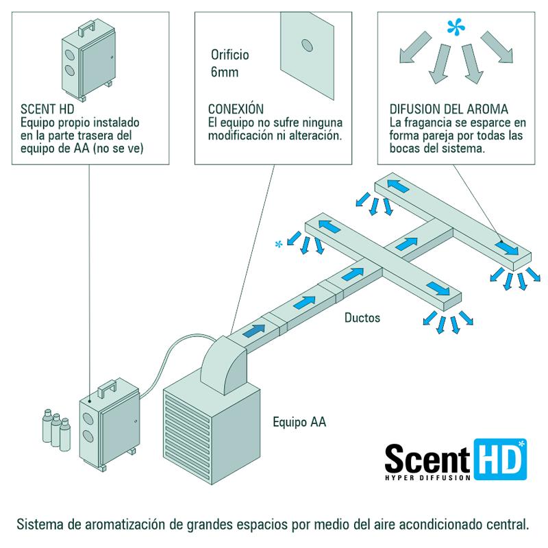Scent HD* | Sistema de aromatización para grandes espacios.